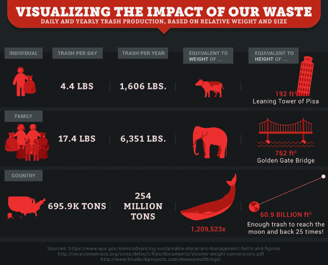 America's Waste