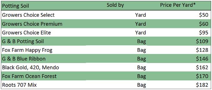 Potting Soil Pricing